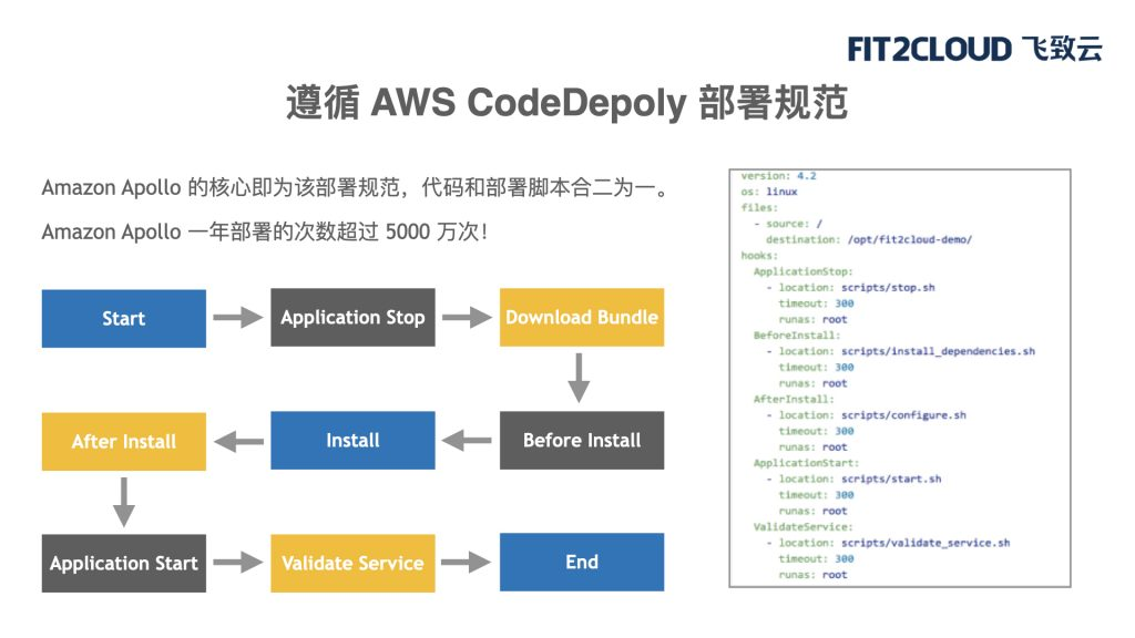 基于Ansible和CodeDeploy的DevOps方案
